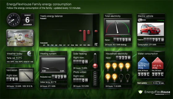 EnergyFlexHouse Family energy consumption