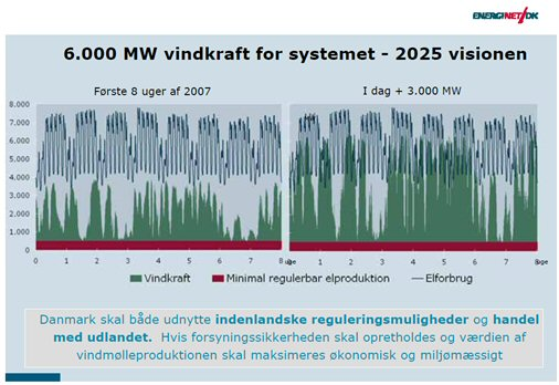 6000 MW vindkraft for systemet - 2025