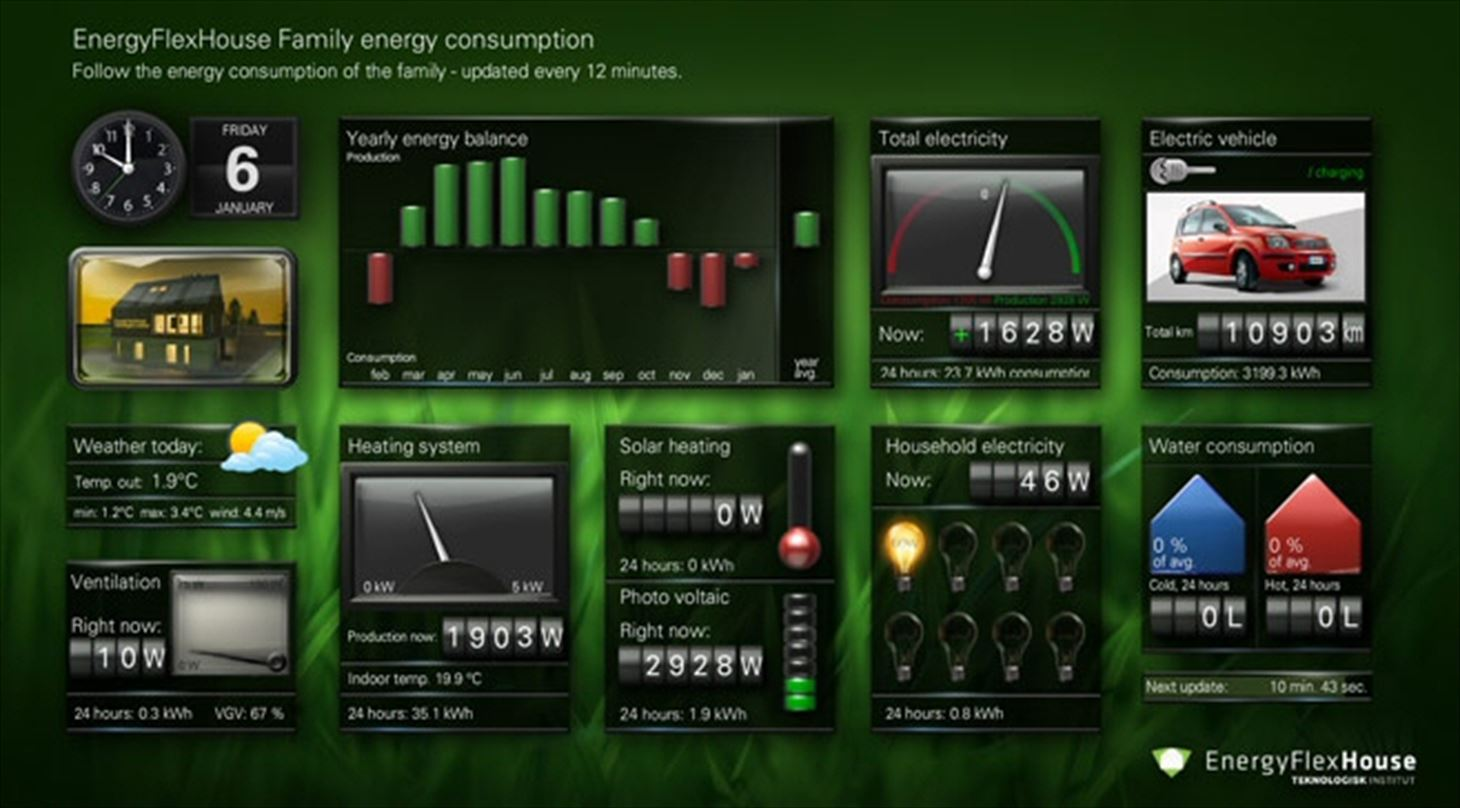 EnergyFlexHouse - UK Dashboard