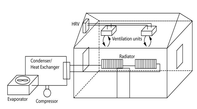 HVAC-overview