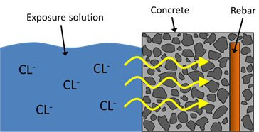 Exposure solution - Concrete