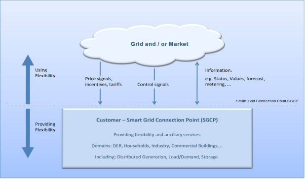 Smart Grid - grid and or market