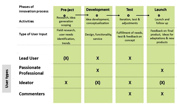 The different stages in the Active User methodology