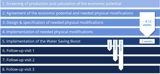 Methodology and work plan Water Boost